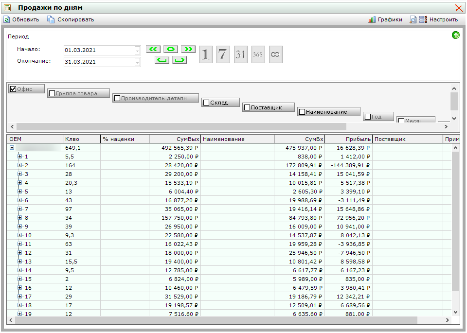 Отчёт по прибыли с продаж товара в Netix Triceps
